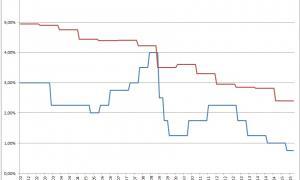 graphique livret a versus assurance vie